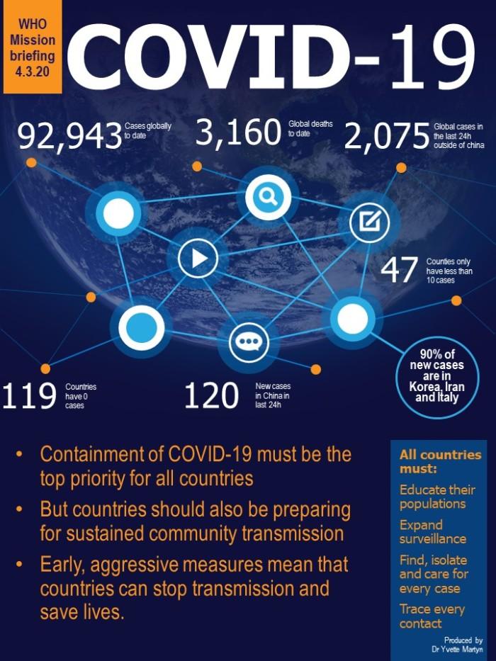 COVID-194.3.20